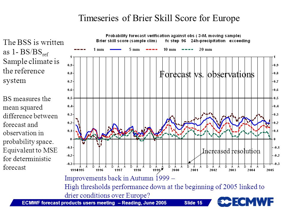 Slide 15ECMWF forecast products users meeting – Reading, June 2005 Timeseries of Brier Skill Score for Europe The BSS is written as 1- BS/BS ref Sample climate is the reference system BS measures the mean squared difference between forecast and observation in probability space.