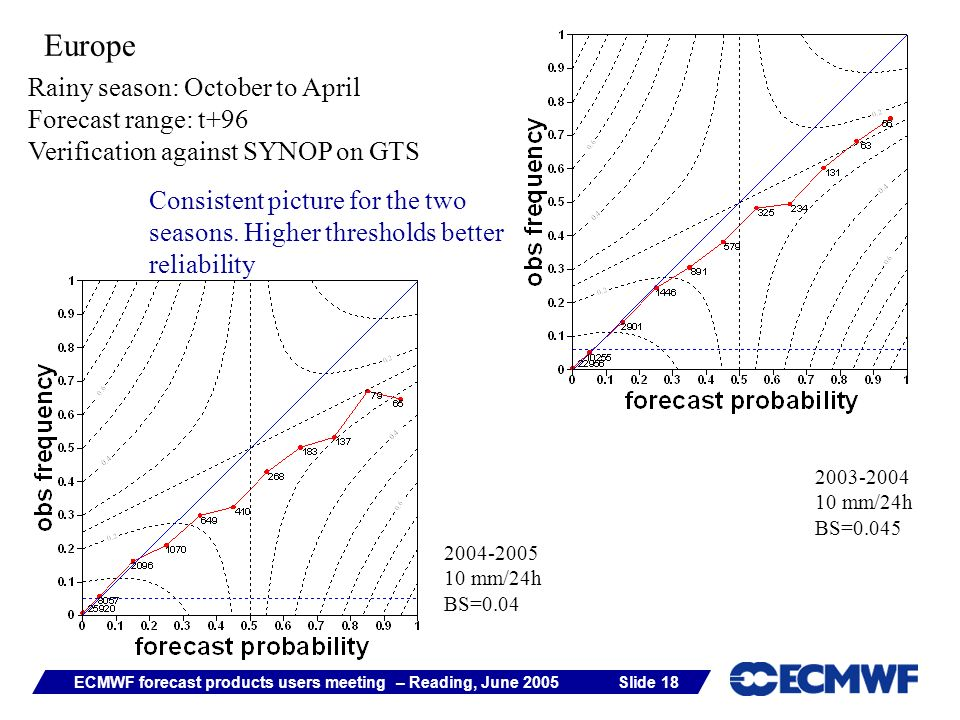 Slide 18ECMWF forecast products users meeting – Reading, June 2005 Europe Rainy season: October to April Forecast range: t+96 Verification against SYNOP on GTS 2004-2005 10 mm/24h BS=0.04 2003-2004 10 mm/24h BS=0.045 Consistent picture for the two seasons.