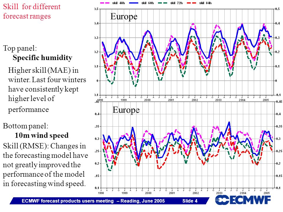 Slide 4ECMWF forecast products users meeting – Reading, June 2005 Europe Skill for different forecast ranges Top panel: Specific humidity Bottom panel: 10m wind speed Higher skill (MAE) in winter.