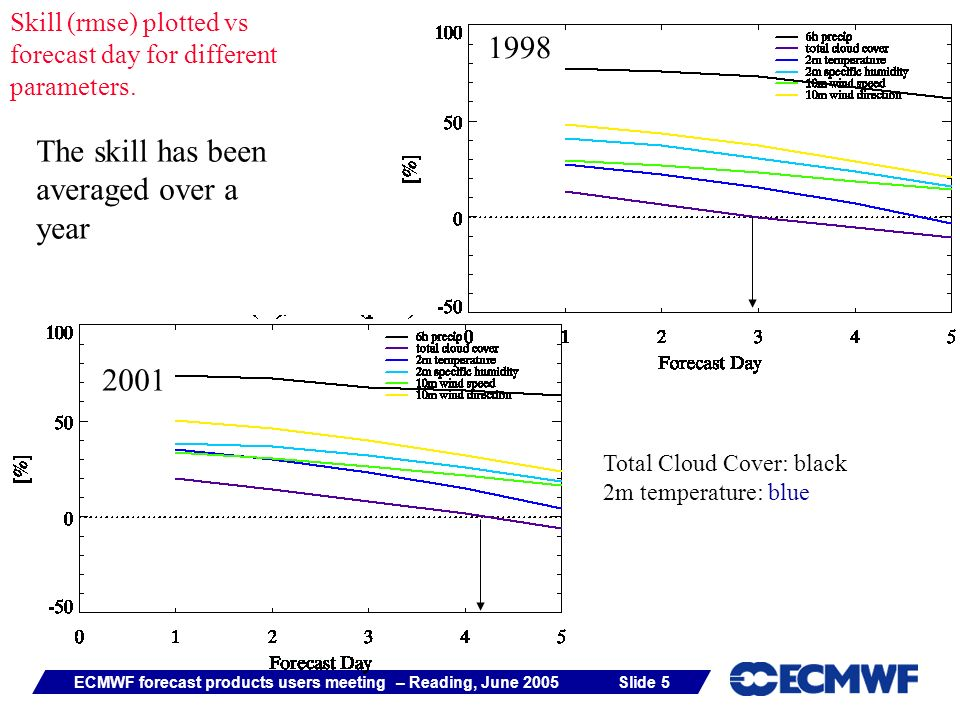 Slide 5ECMWF forecast products users meeting – Reading, June 2005 The skill has been averaged over a year 1998 2001 Skill (rmse) plotted vs forecast day for different parameters.