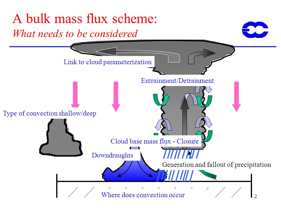 2 A bulk mass flux scheme: What needs to be considered Entrainment/Detrainment Downdraughts Link to cloud parameterization Cloud base mass flux - Closure Type of convection shallow/deep Where does convection occur Generation and fallout of precipitation