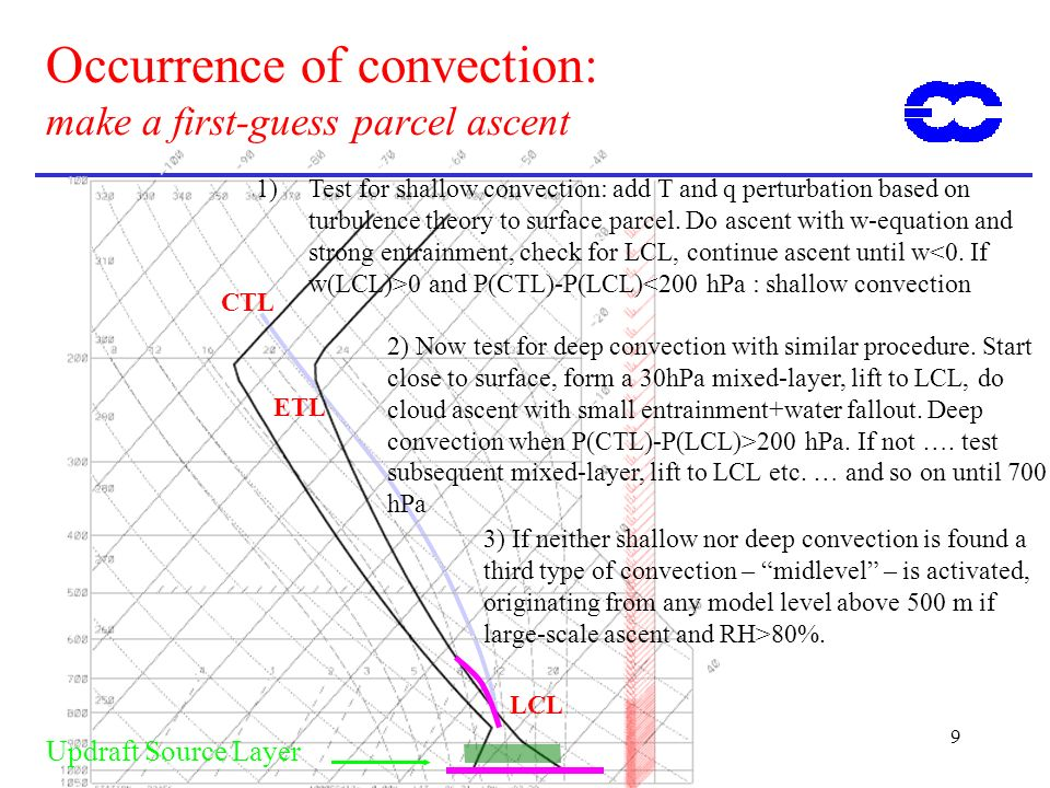 9 Occurrence of convection: make a first-guess parcel ascent Updraft Source Layer LCL ETL CTL 1)Test for shallow convection: add T and q perturbation based on turbulence theory to surface parcel.