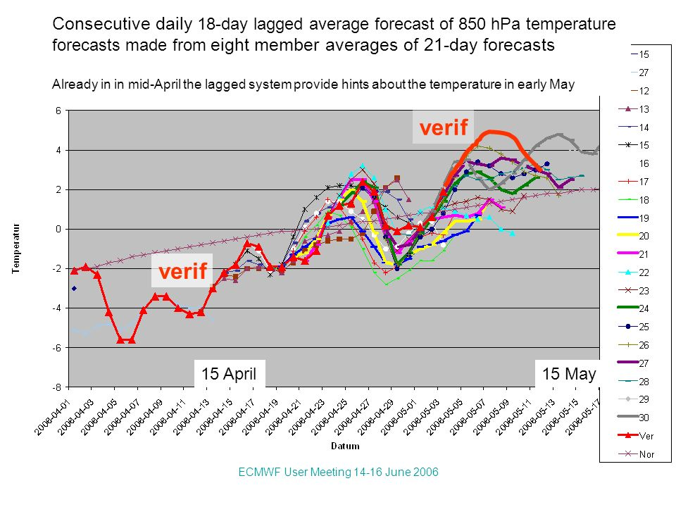 ECMWF User Meeting 14-16 June 2006 Consecutive daily 18-day lagged average forecast of 850 hPa temperature forecasts made from eight member averages of 21-day forecasts Already in in mid-April the lagged system provide hints about the temperature in early May 15 April15 May verif
