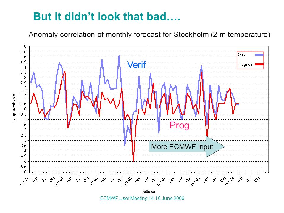ECMWF User Meeting 14-16 June 2006 Anomaly correlation of monthly forecast for Stockholm (2 m temperature) More ECMWF input Verif Prog But it didnt look that bad….