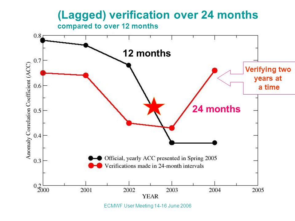 ECMWF User Meeting 14-16 June 2006 Verifying two years at a time (Lagged) verification over 24 months compared to over 12 months 12 months 24 months