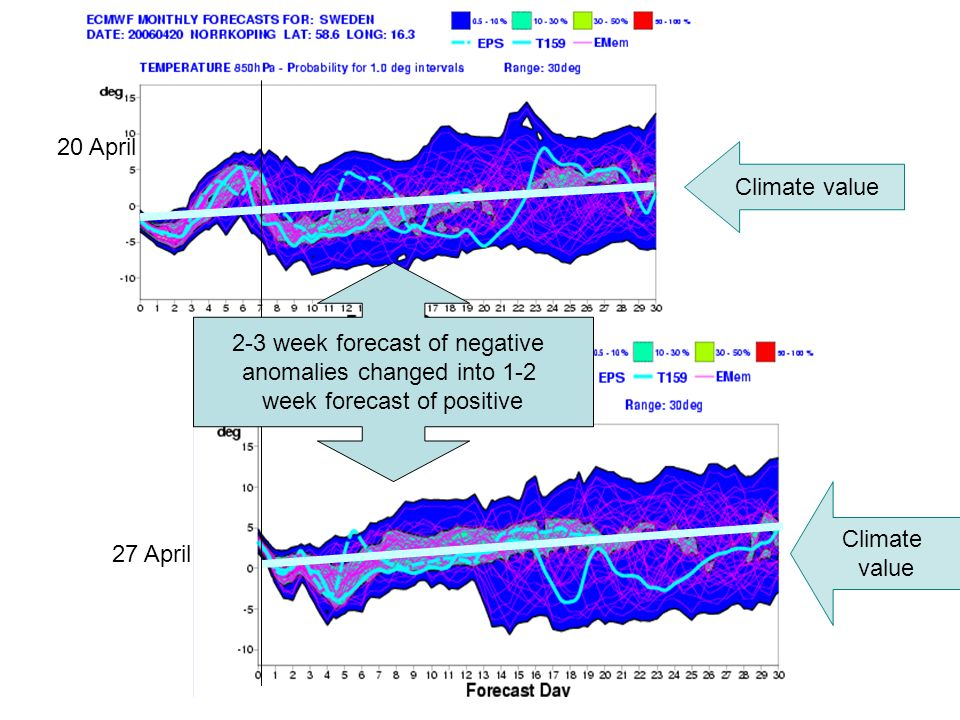 ECMWF User Meeting 14-16 June 2006 20 April 27 April 2-3 week forecast of negative anomalies changed into 1-2 week forecast of positive Climate value Climate value