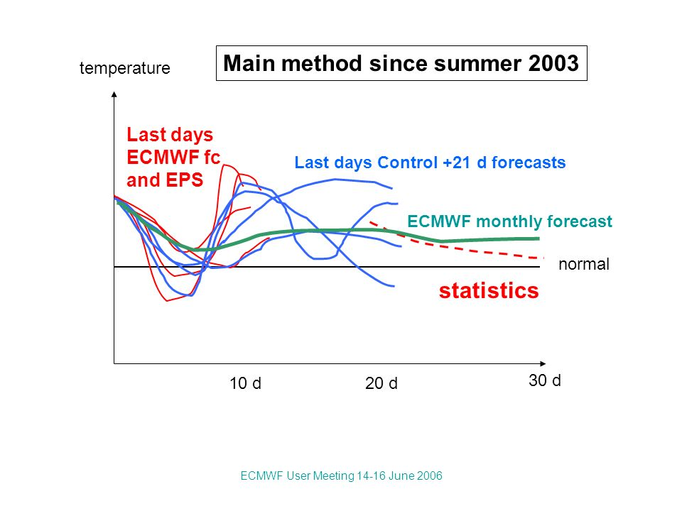 ECMWF User Meeting 14-16 June 2006 10 d20 d 30 d normal temperature statistics Last days ECMWF fc and EPS Last days Control +21 d forecasts Main method since summer 2003 ECMWF monthly forecast