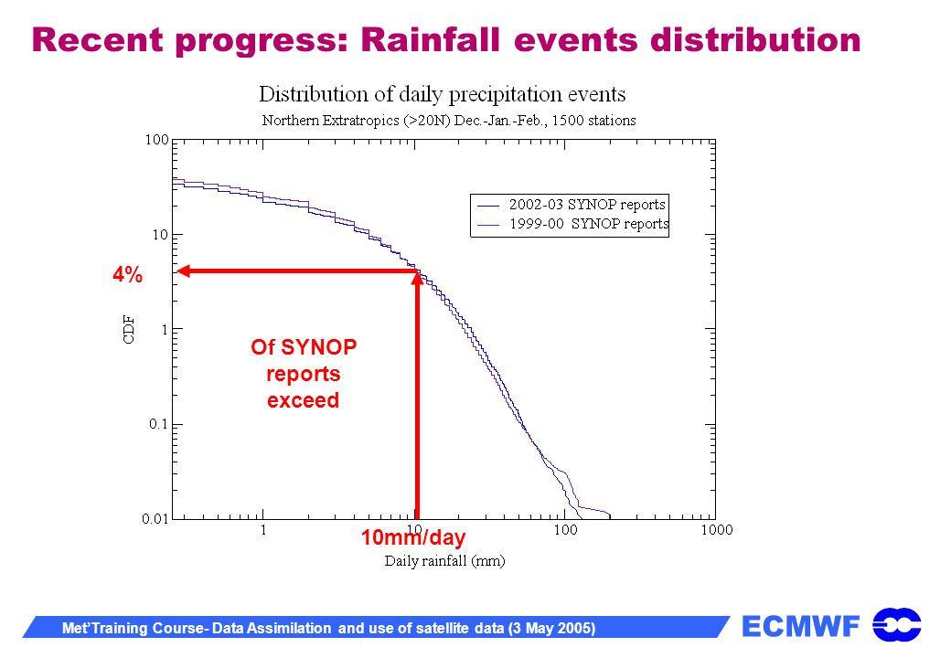 ECMWF MetTraining Course- Data Assimilation and use of satellite data (3 May 2005) Recent progress: Rainfall events distribution 4% Of SYNOP reports exceed 10mm/day