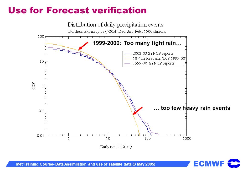 ECMWF MetTraining Course- Data Assimilation and use of satellite data (3 May 2005) Use for Forecast verification 1999-2000: Too many light rain… … too few heavy rain events