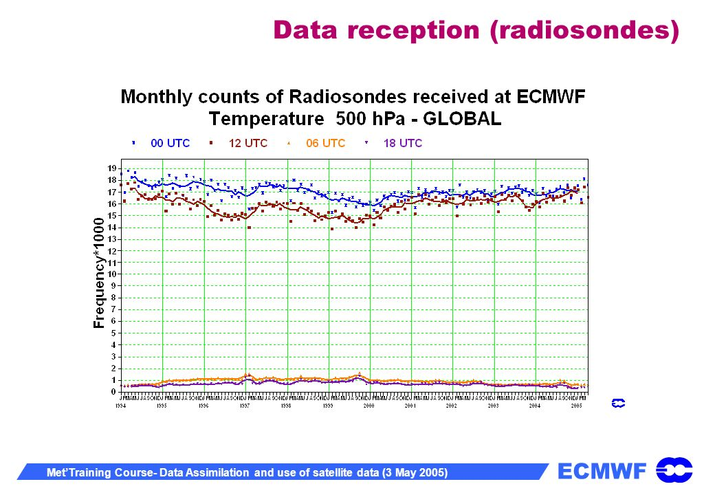 ECMWF MetTraining Course- Data Assimilation and use of satellite data (3 May 2005) Data reception (radiosondes)