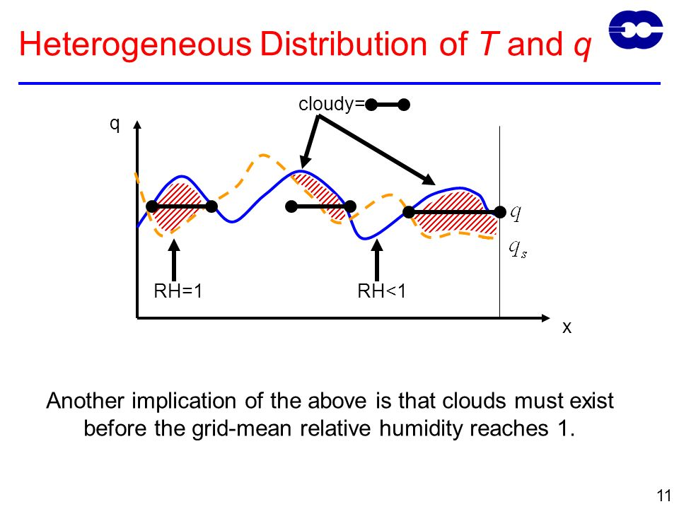 11 Another implication of the above is that clouds must exist before the grid-mean relative humidity reaches 1.