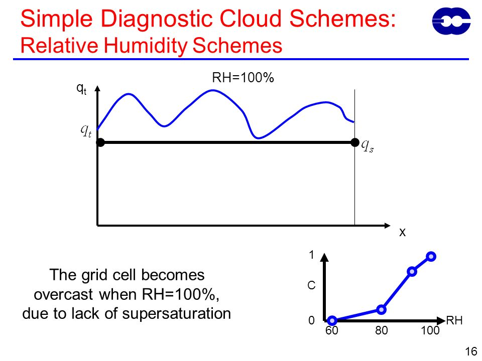 16 The grid cell becomes overcast when RH=100%, due to lack of supersaturation qtqt x RH=100% C 0 1 6010080 RH Simple Diagnostic Cloud Schemes: Relative Humidity Schemes