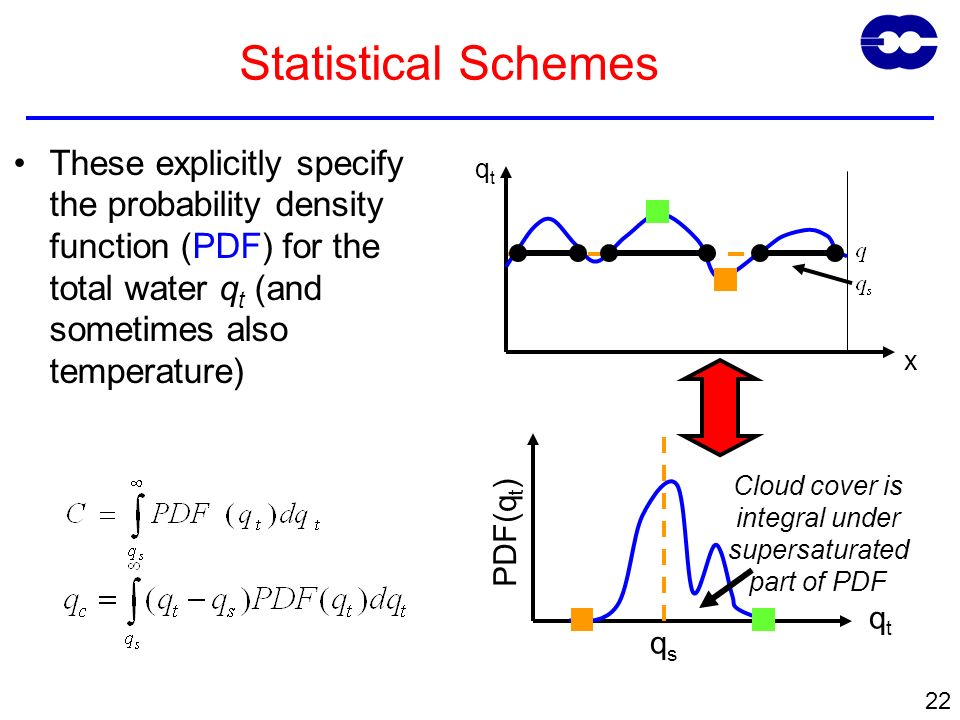 22 Statistical Schemes These explicitly specify the probability density function (PDF) for the total water q t (and sometimes also temperature) qtqt x qtqt PDF(q t ) qsqs Cloud cover is integral under supersaturated part of PDF