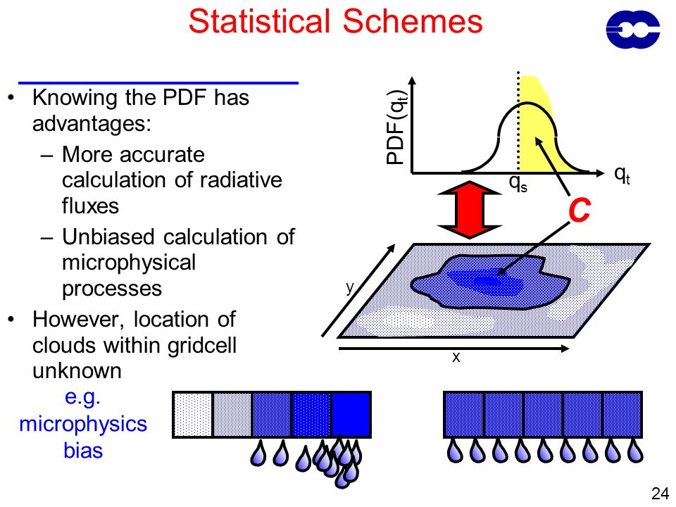 24 Statistical Schemes Knowing the PDF has advantages: –More accurate calculation of radiative fluxes –Unbiased calculation of microphysical processes However, location of clouds within gridcell unknown qtqt PDF(q t ) qsqs x y C e.g.