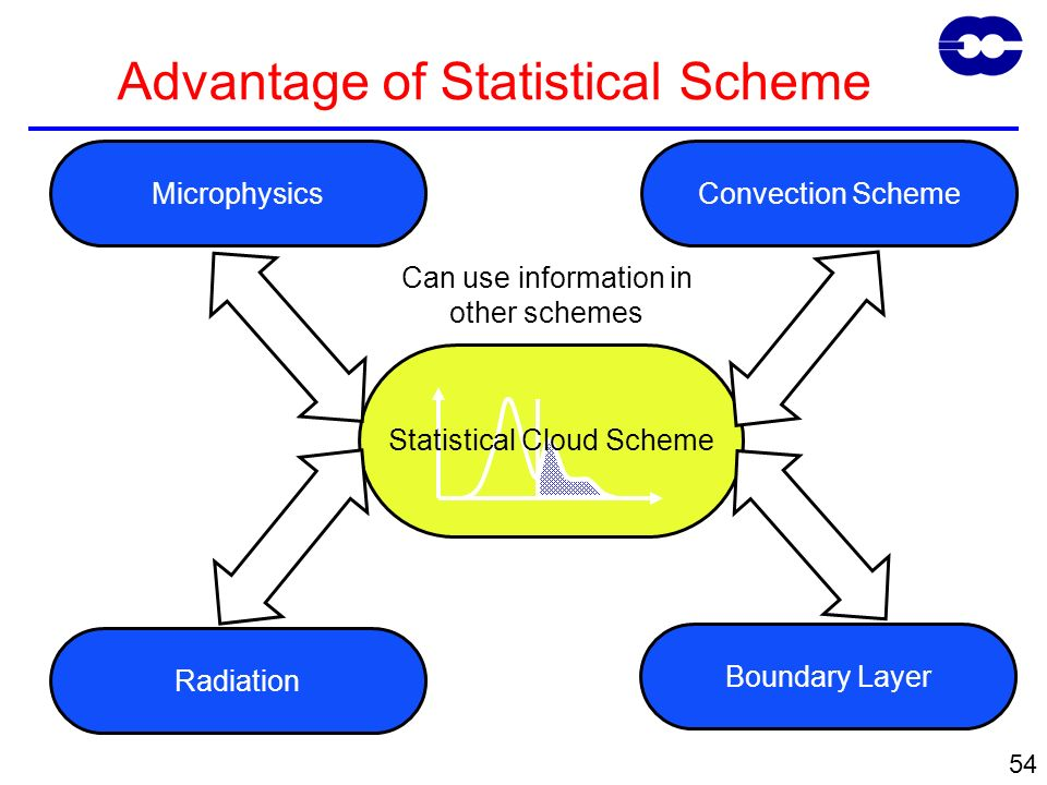54 Advantage of Statistical Scheme Statistical Cloud Scheme Radiation MicrophysicsConvection Scheme Can use information in other schemes Boundary Layer