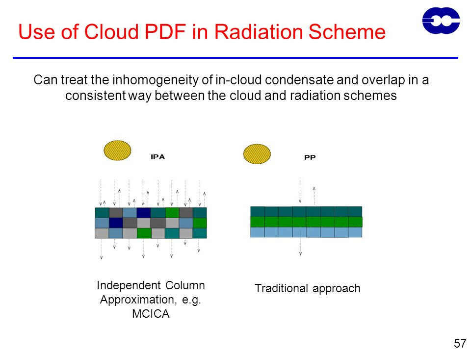 57 Use of Cloud PDF in Radiation Scheme Independent Column Approximation, e.g.