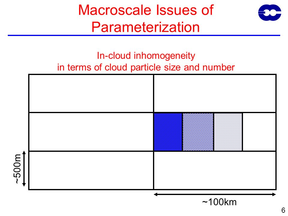 6 ~500m ~100km Macroscale Issues of Parameterization In-cloud inhomogeneity in terms of cloud particle size and number