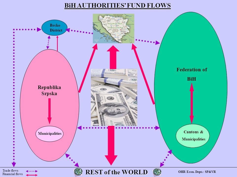 REST of the WORLD REST of the WORLD BiH AUTHORITIES FUND FLOWS Brcko District Municipalities Cantons & Municipalities Republika Srpska Federation of BiH Trade flows Financial flows OHR Econ.