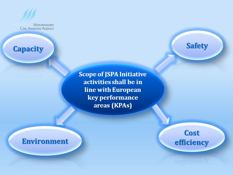 Scope of JSPA Initiative activities shall be in line with European key performance areas (KPAs)
