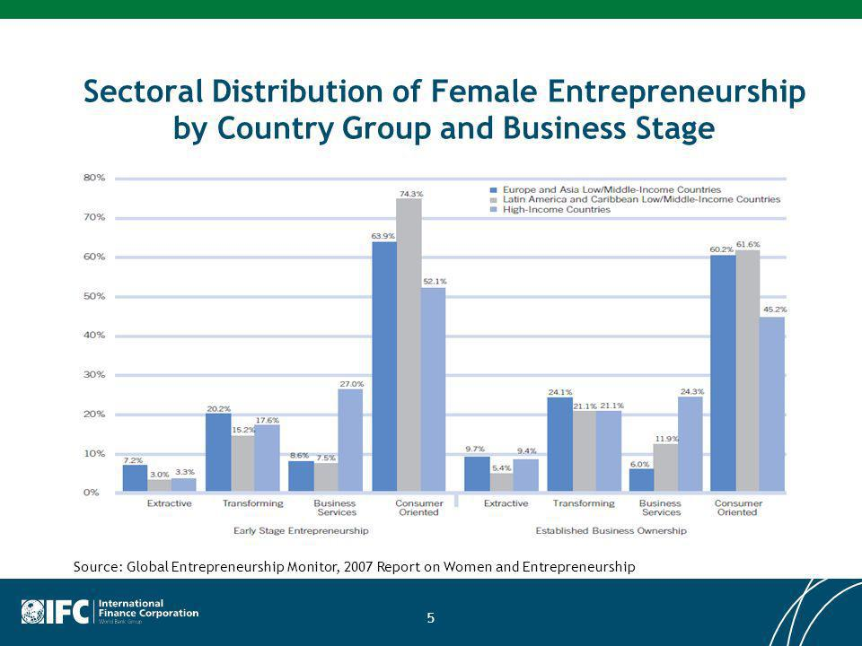 Sectoral Distribution of Female Entrepreneurship by Country Group and Business Stage 5 Source: Global Entrepreneurship Monitor, 2007 Report on Women and Entrepreneurship