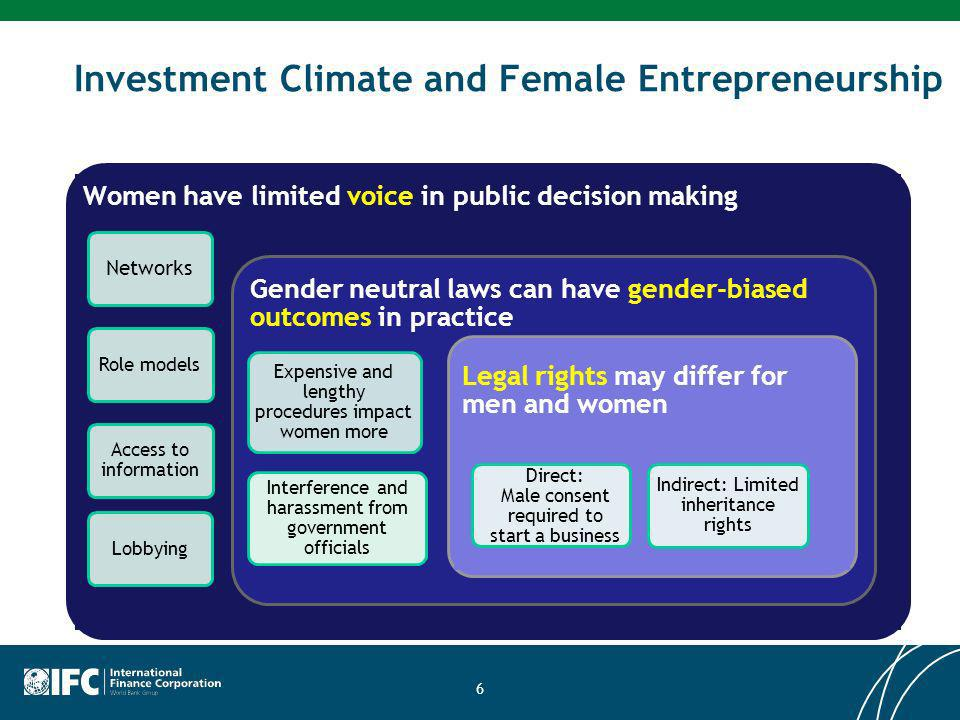 Investment Climate and Female Entrepreneurship 6 Women have limited voice in public decision making Networks Role models Access to information Lobbying Gender neutral laws can have gender-biased outcomes in practice Expensive and lengthy procedures impact women more Interference and harassment from government officials Legal rights may differ for men and women Direct: Male consent required to start a business Indirect: Limited inheritance rights