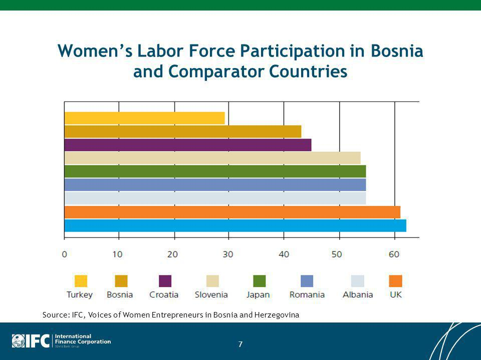 Womens Labor Force Participation in Bosnia and Comparator Countries 7 Source: IFC, Voices of Women Entrepreneurs in Bosnia and Herzegovina