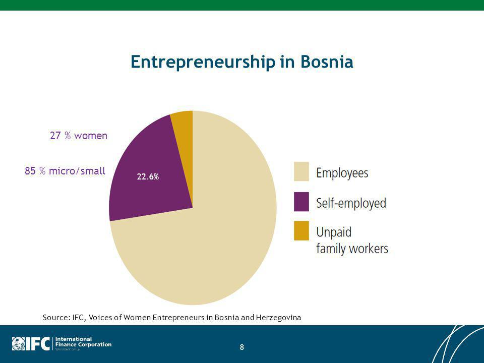 Entrepreneurship in Bosnia 8 22.6% 27 % women 85 % micro/small Source: IFC, Voices of Women Entrepreneurs in Bosnia and Herzegovina