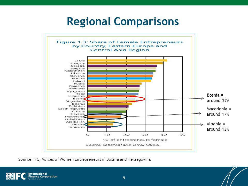 Regional Comparisons 9 Bosnia = around 27% Albania = around 13% Macedonia = around 17% Source: IFC, Voices of Women Entrepreneurs in Bosnia and Herzegovina