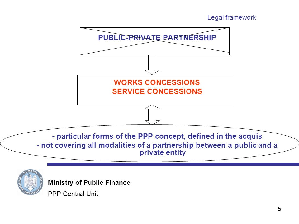 5 Legal framework PUBLIC-PRIVATE PARTNERSHIP WORKS CONCESSIONS SERVICE CONCESSIONS - particular forms of the PPP concept, defined in the acquis - not covering all modalities of a partnership between a public and a private entity PPP Central Unit Ministry of Public Finance