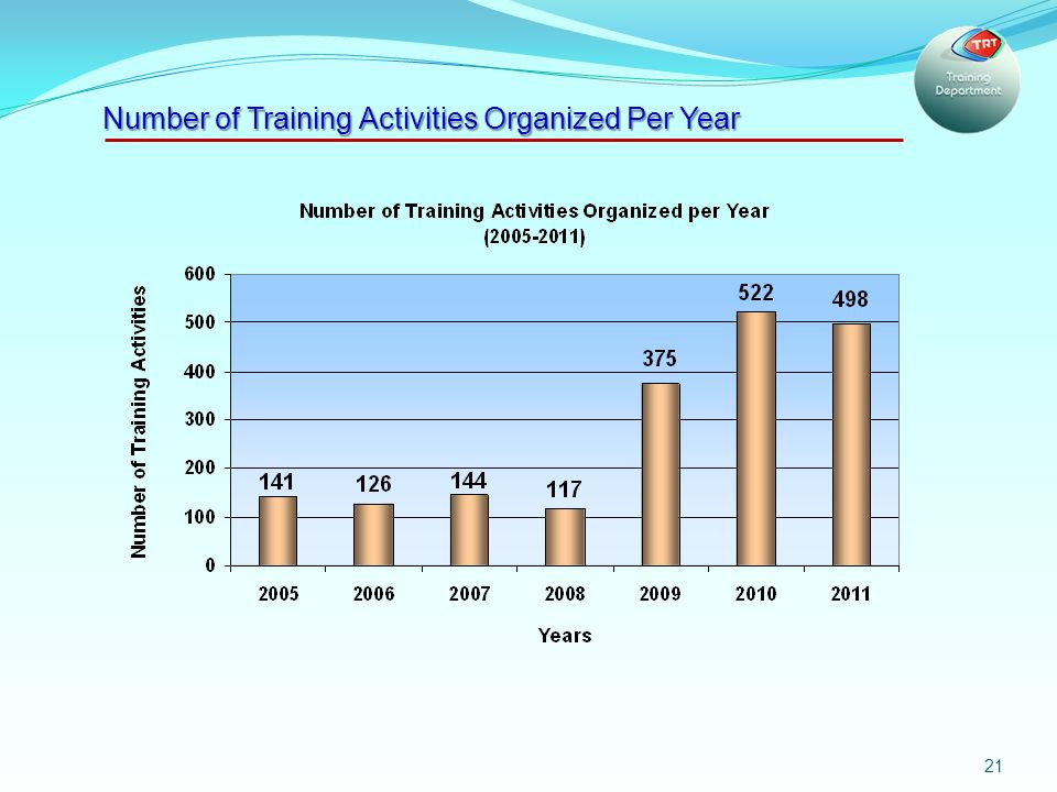 21 Number of Training Activities Organized Per Year