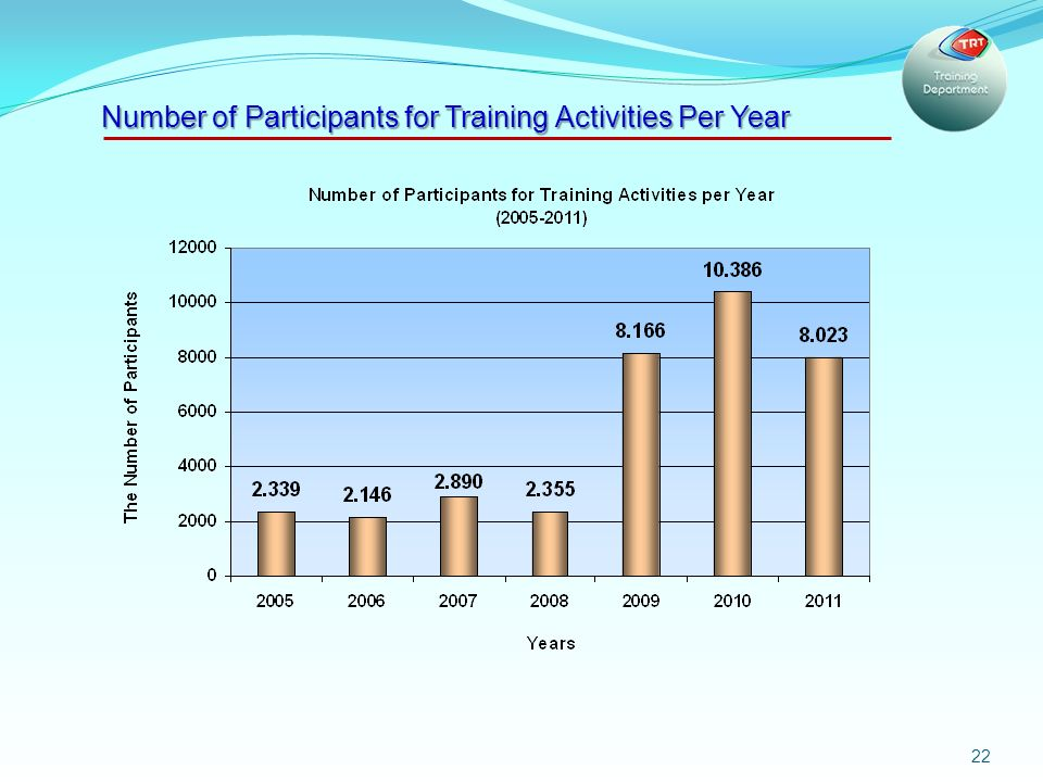 22 Number of Participants for Training Activities Per Year