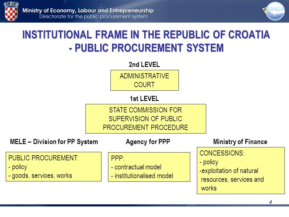 4 INSTITUTIONAL FRAME IN THE REPUBLIC OF CROATIA - PUBLIC PROCUREMENT SYSTEM 2nd LEVEL ADMINISTRATIVE COURT STATE COMMISSION FOR SUPERVISION OF PUBLIC PROCUREMENT PROCEDURE 1st LEVEL PUBLIC PROCUREMENT: - policy - goods, services, works PPP: - contractual model - institutionalised model CONCESSIONS: - policy -exploitation of natural resources, services and works MELE – Division for PP SystemAgency for PPPMinistry of Finance