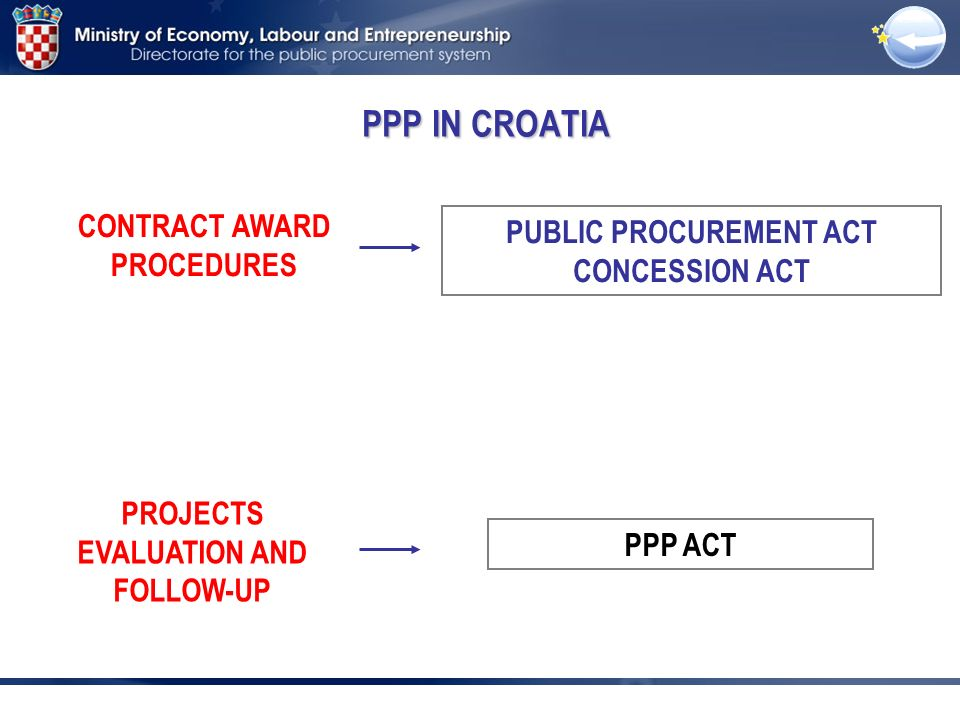PUBLIC PROCUREMENT ACT CONCESSION ACT PPP ACT CONTRACT AWARD PROCEDURES PROJECTS EVALUATION AND FOLLOW-UP PPP IN CROATIA