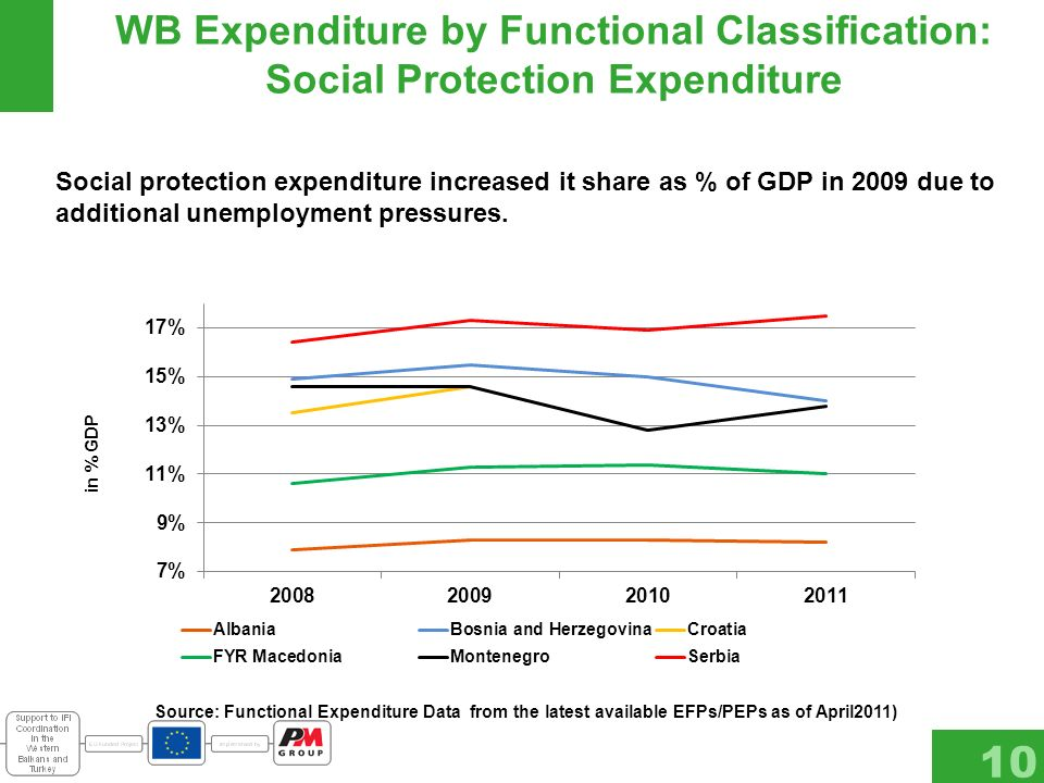 WB Expenditure by Functional Classification: Social Protection Expenditure 10 Source: Functional Expenditure Data from the latest available EFPs/PEPs as of April2011) Social protection expenditure increased it share as % of GDP in 2009 due to additional unemployment pressures.