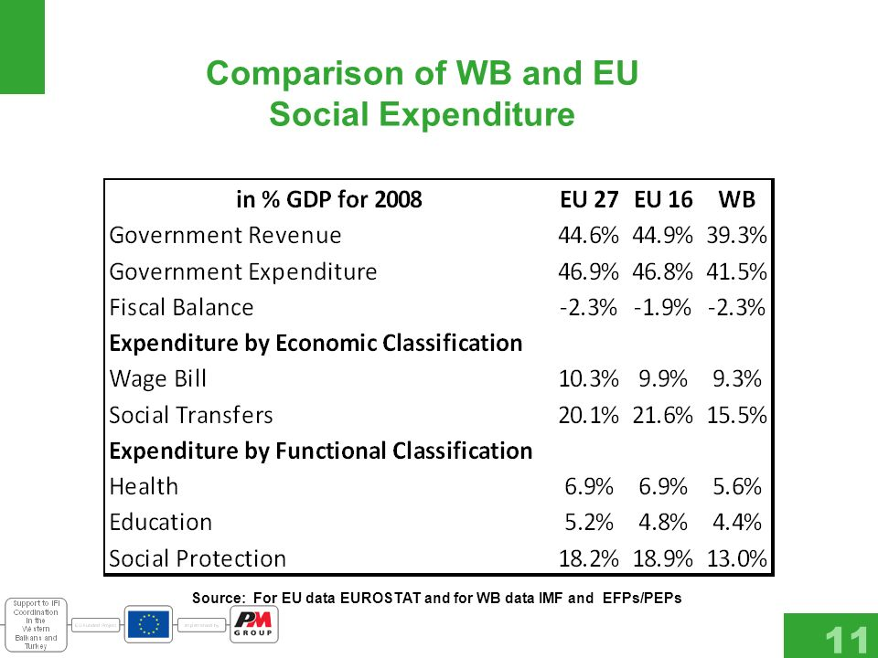 Comparison of WB and EU Social Expenditure 11 Source: For EU data EUROSTAT and for WB data IMF and EFPs/PEPs
