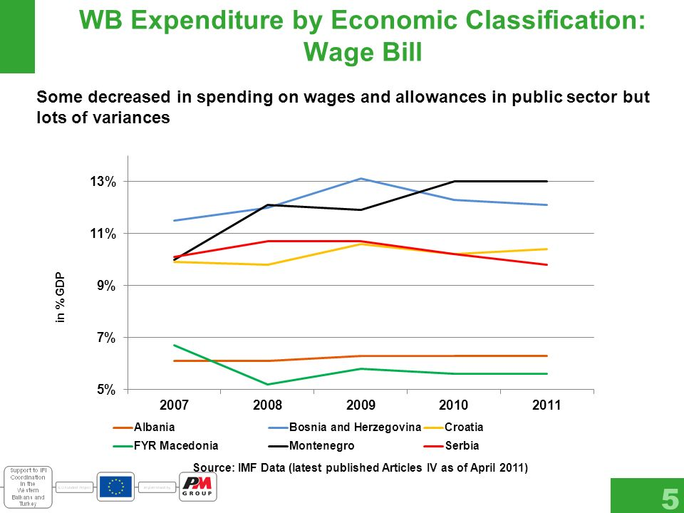 WB Expenditure by Economic Classification: Wage Bill 5 Some decreased in spending on wages and allowances in public sector but lots of variances in % GDP Source: IMF Data (latest published Articles IV as of April 2011)