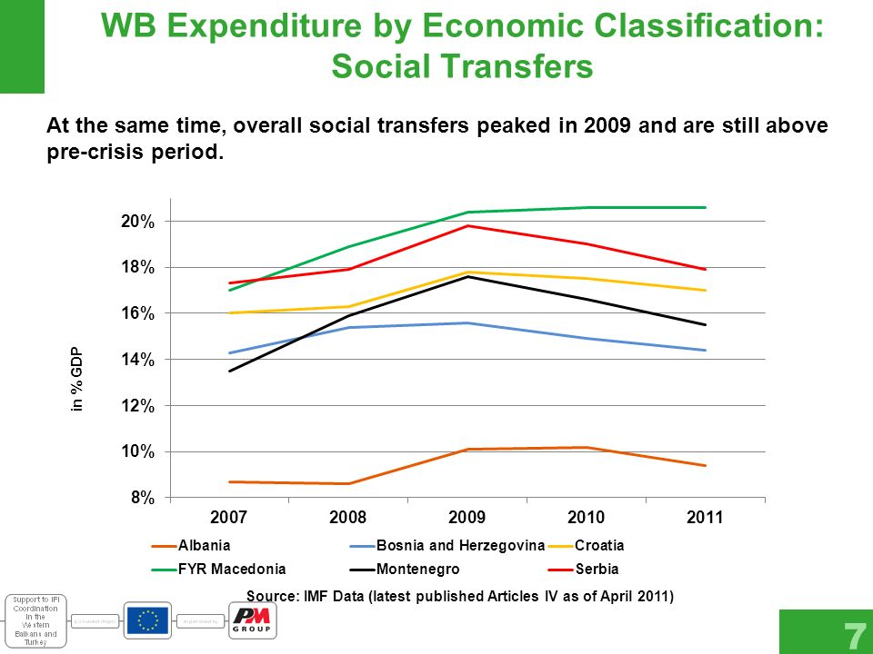 WB Expenditure by Economic Classification: Social Transfers 7 At the same time, overall social transfers peaked in 2009 and are still above pre-crisis period.