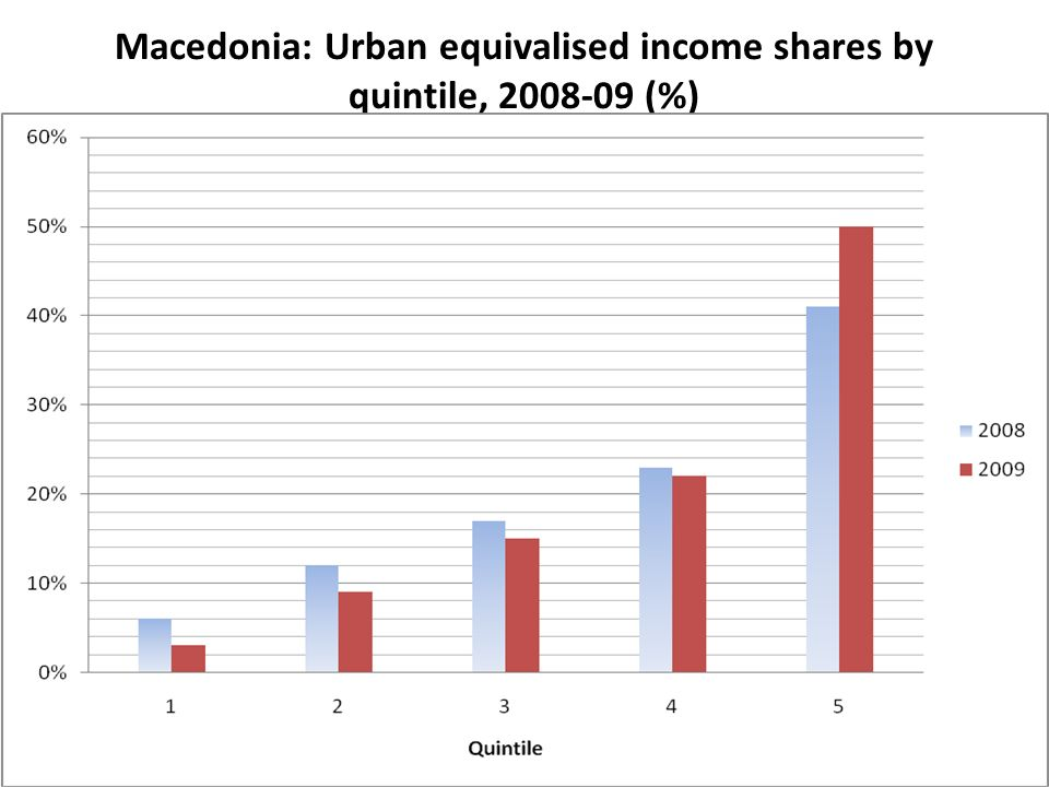 13 Macedonia: Urban equivalised income shares by quintile, (%)