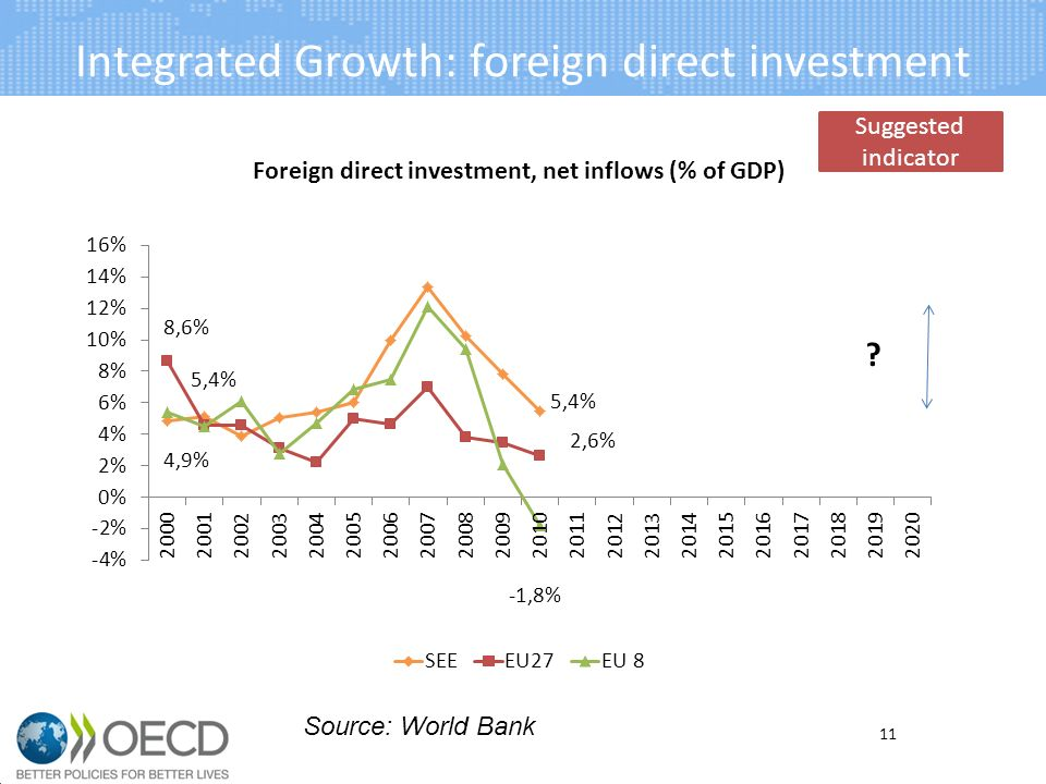 Integrated Growth: foreign direct investment 11 Source: World Bank Suggested indicator
