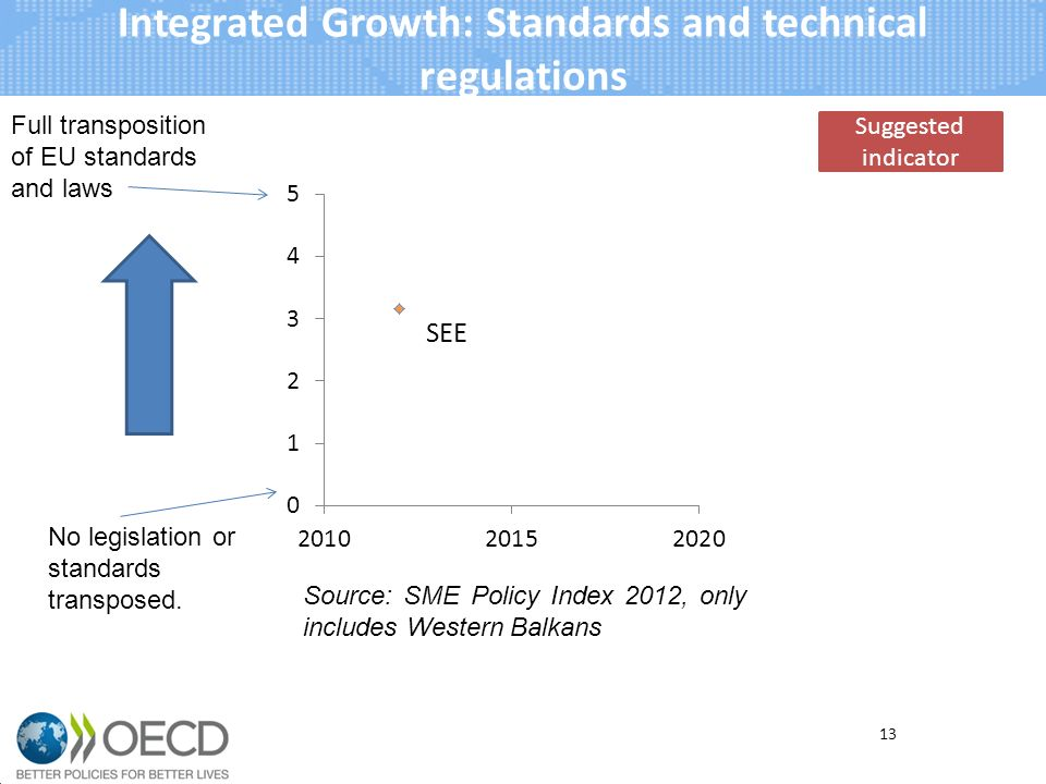 Integrated Growth: Standards and technical regulations 13 Source: SME Policy Index 2012, only includes Western Balkans Suggested indicator Full transposition of EU standards and laws No legislation or standards transposed.
