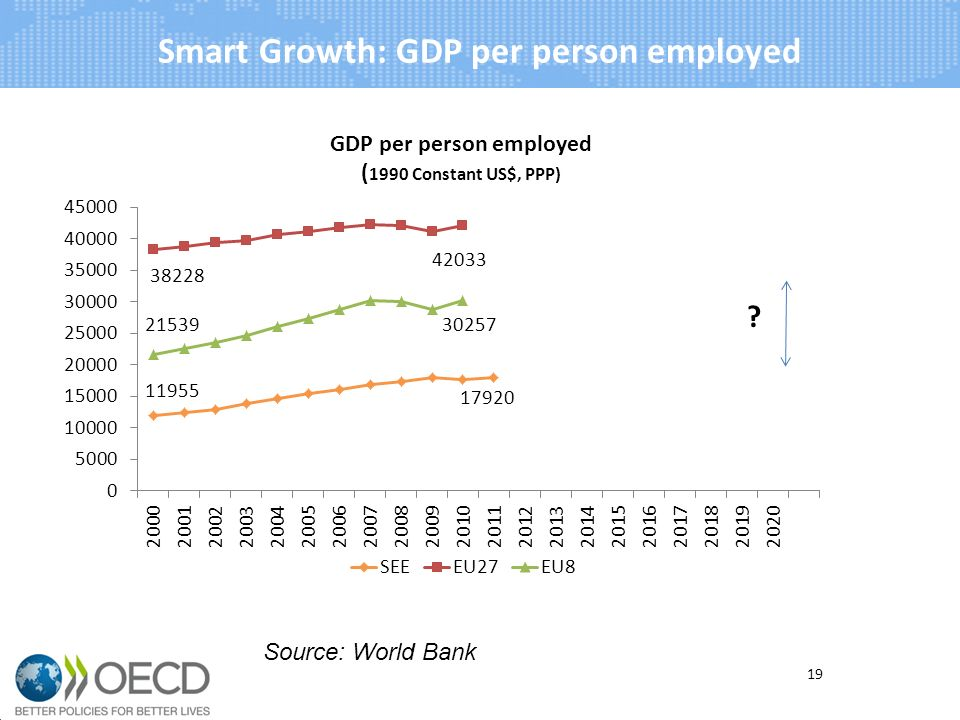 Smart Growth: GDP per person employed 19 Source: World Bank
