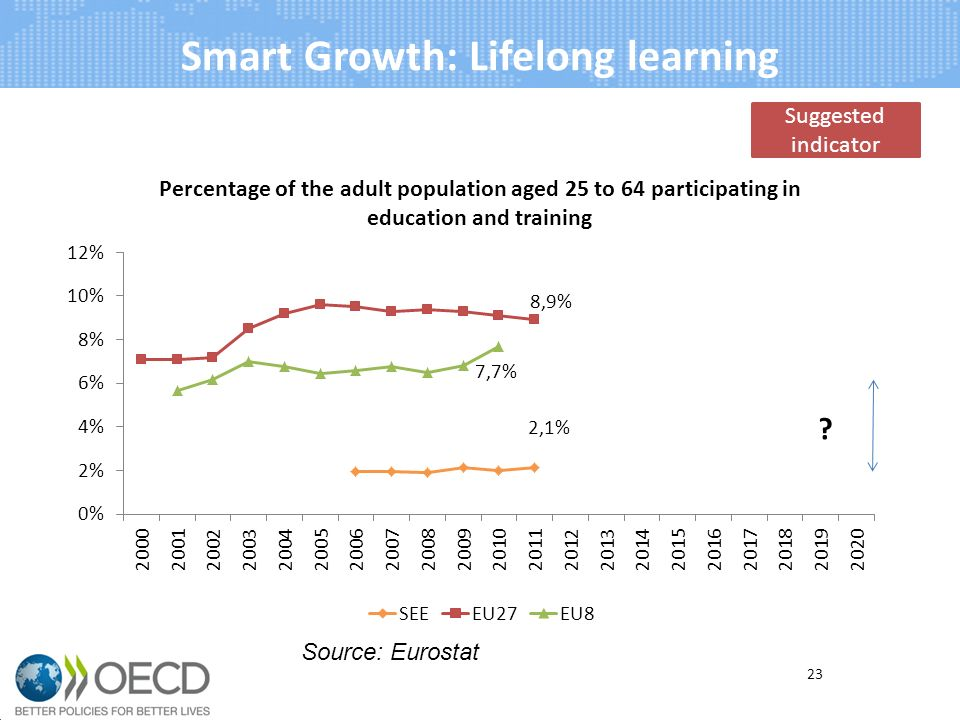 Smart Growth: Lifelong learning 23 Source: Eurostat Suggested indicator