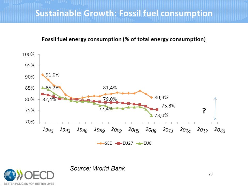 Sustainable Growth: Fossil fuel consumption 29 Source: World Bank