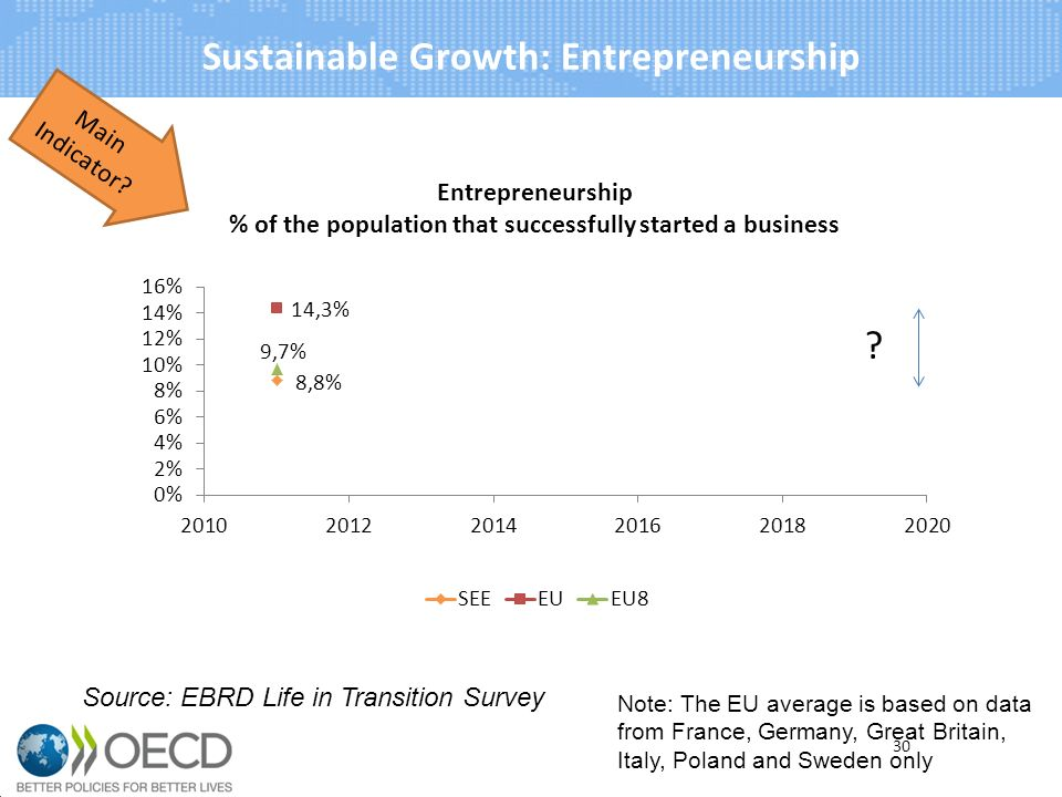 Sustainable Growth: Entrepreneurship Note: The EU average is based on data from France, Germany, Great Britain, Italy, Poland and Sweden only Main Indicator.