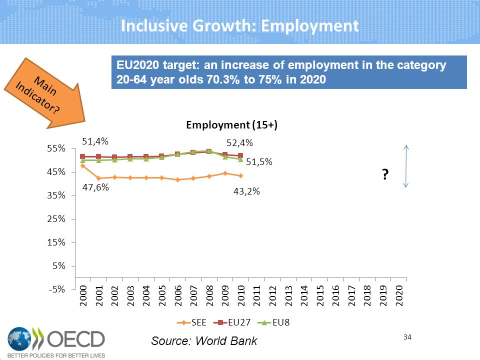Inclusive Growth: Employment EU2020 target: an increase of employment in the category year olds 70.3% to 75% in 2020 Main Indicator.