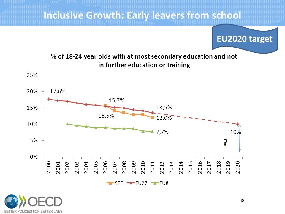 Inclusive Growth: Early leavers from school 38 EU2020 target