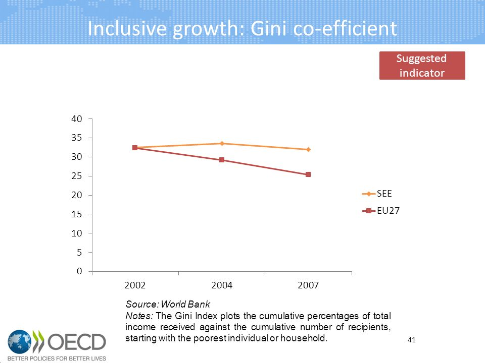Inclusive growth: Gini co-efficient 41 Source: World Bank Notes: The Gini Index plots the cumulative percentages of total income received against the cumulative number of recipients, starting with the poorest individual or household.