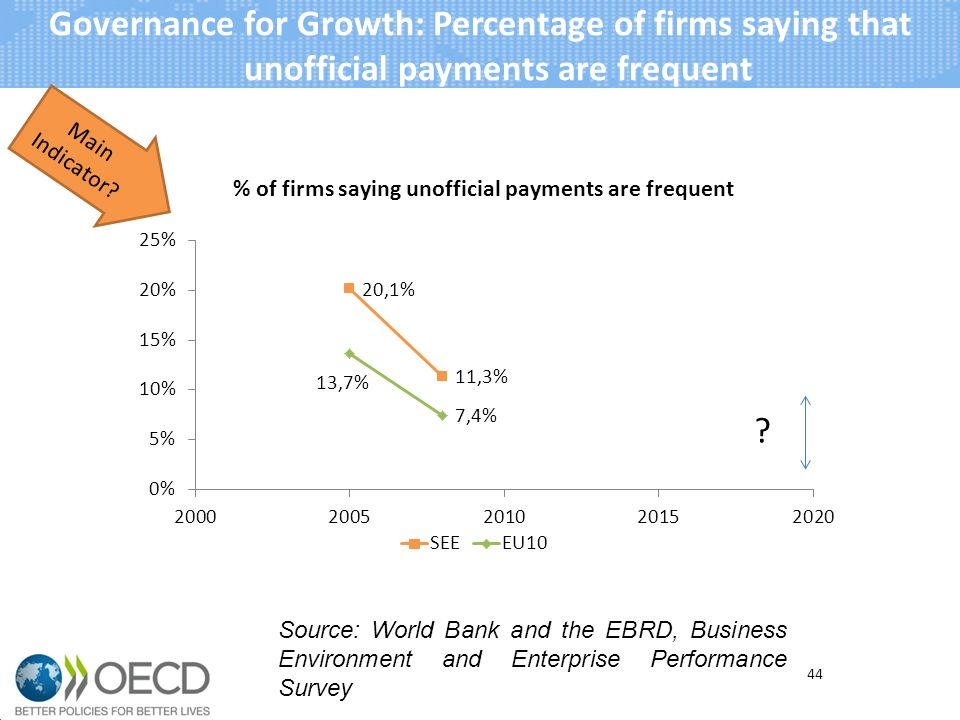 Governance for Growth: Percentage of firms saying that unofficial payments are frequent Main Indicator.