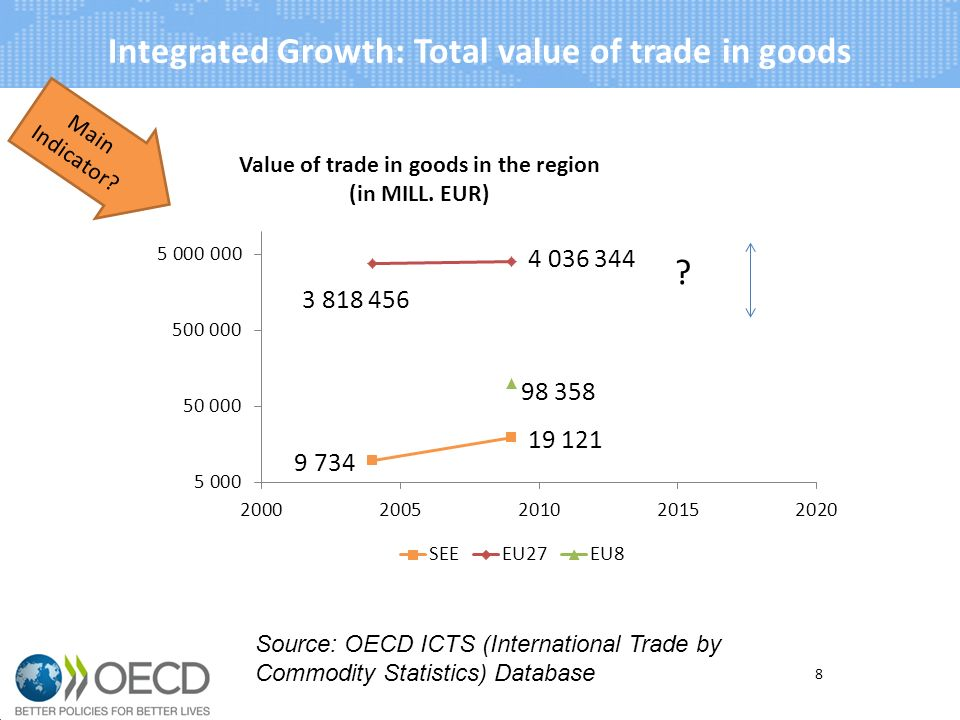 Integrated Growth: Total value of trade in goods Main Indicator.