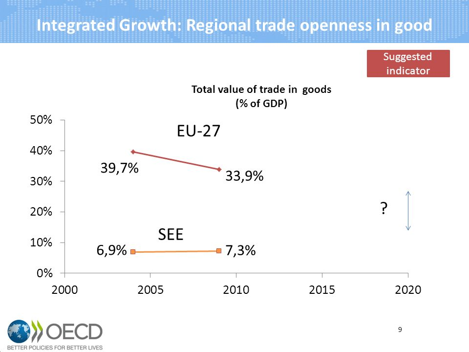 9 Integrated Growth: Regional trade openness in good Suggested indicator
